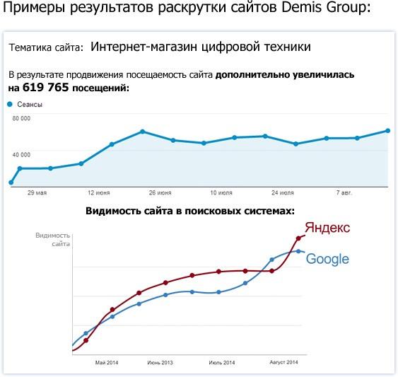 Результат seo оптимизация раскрутка сайта Зеленоградск
