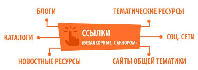 Ссылки seo оптимизация сайта прогонка хрумером Шелепихинский мост
